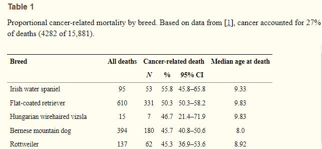 large breed dog cancer study stats