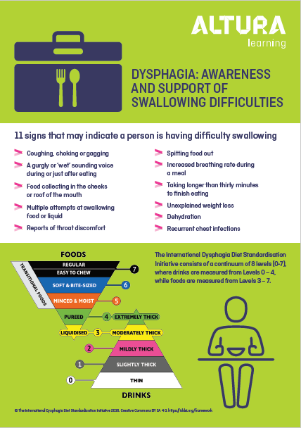 Dysphagia: Awareness and Support of Swallowing Difficulties