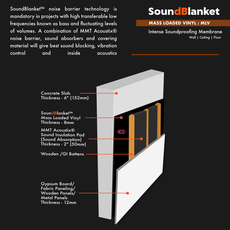 SoundBlanket - Mass Loaded Vinyl Noise Barrier, 3mm 8'x4' STC 28.