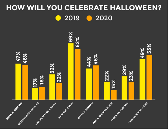 How will you celebrate Halloween
