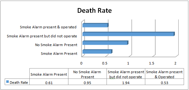Death Rate vs Smoke Alarm