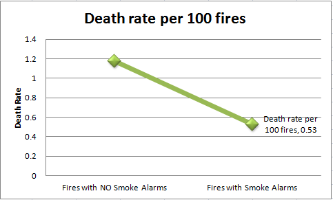 Smoke Alarms & Death Rates