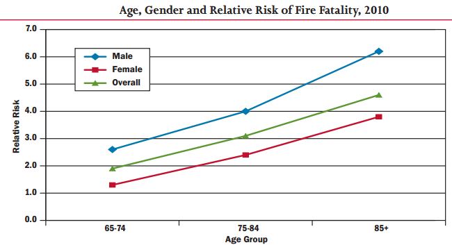 Fire Fatality Graph
