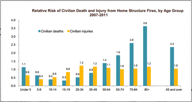 Fire Death & Injuries by Age