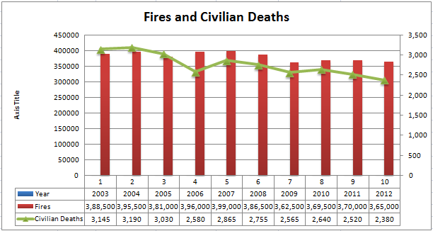 fires and civilian