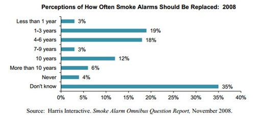 Smoke Alarms Perceptions