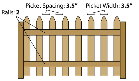 Measuring Pickets For A Fence