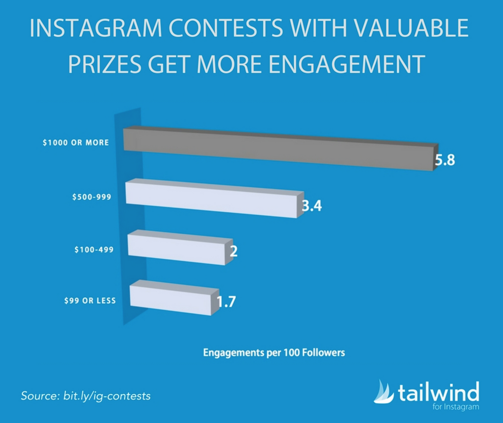 Tailwind engagement increases with more valuable prizes