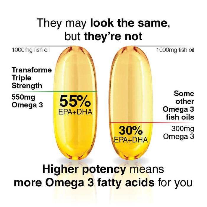 Transforme Premium Omega 3 fish oil, graphic showing capsules comparison, 550mg omega 3 to 300mg, 55% epa & dha to 30%