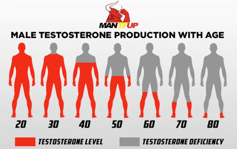 fall of testosterone levels