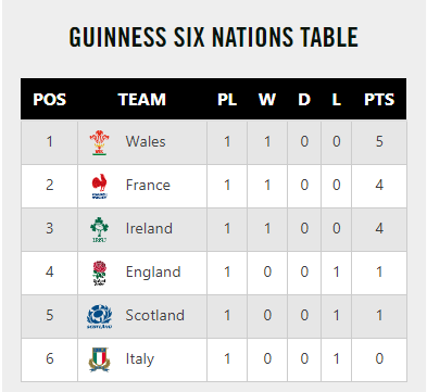 Guinness 6 Nations table