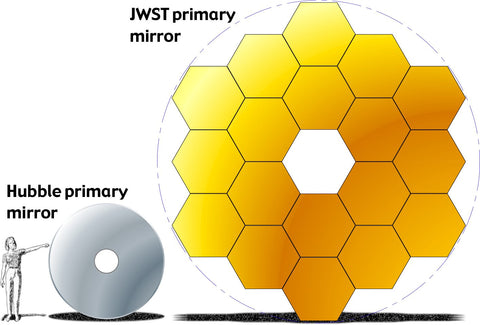 James Webb Space telescope mirror size comparison with Hubble space telescope