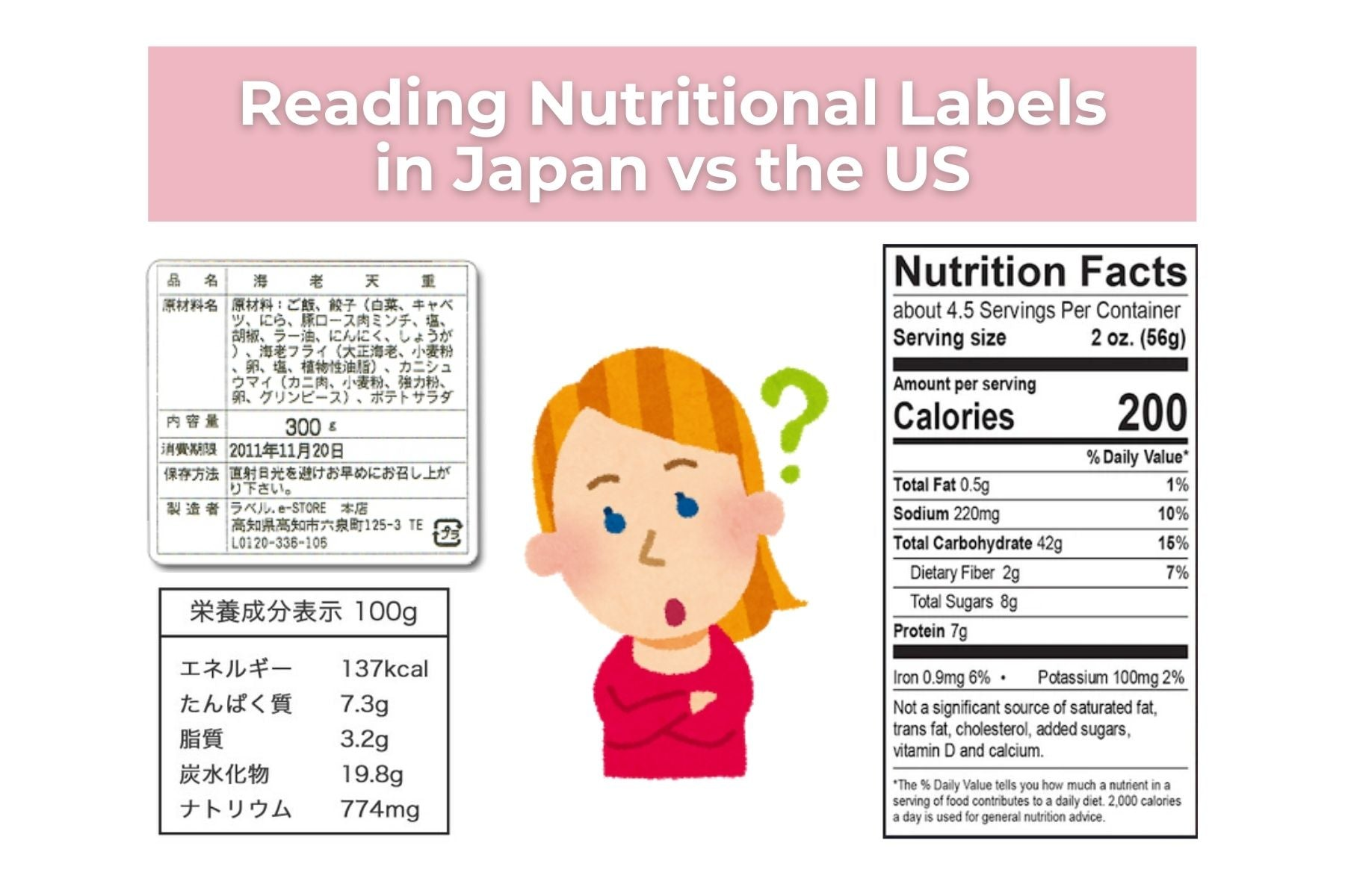 Japan vs America: Nutritional Labels