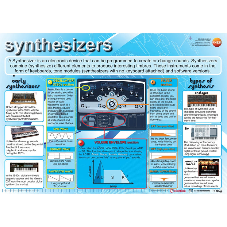 GNS-13 - Genesis Images Music technology synthesizers - A1 wall poster Default title