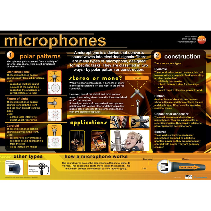 GNS-15 - Genesis Images Music technology microphones - A1 wall poster Default title