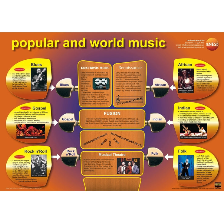 GNS-32 - Genesis Images Popular and world music - A1 educational poster Default title