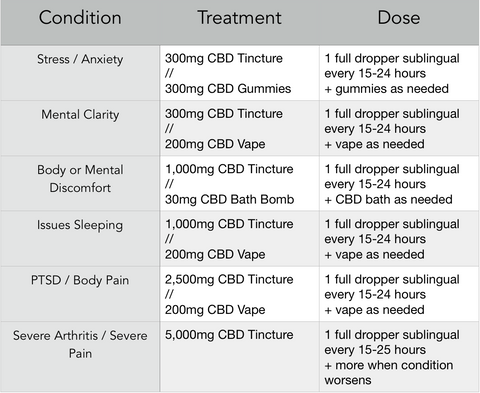 dose chart from my natural cbd