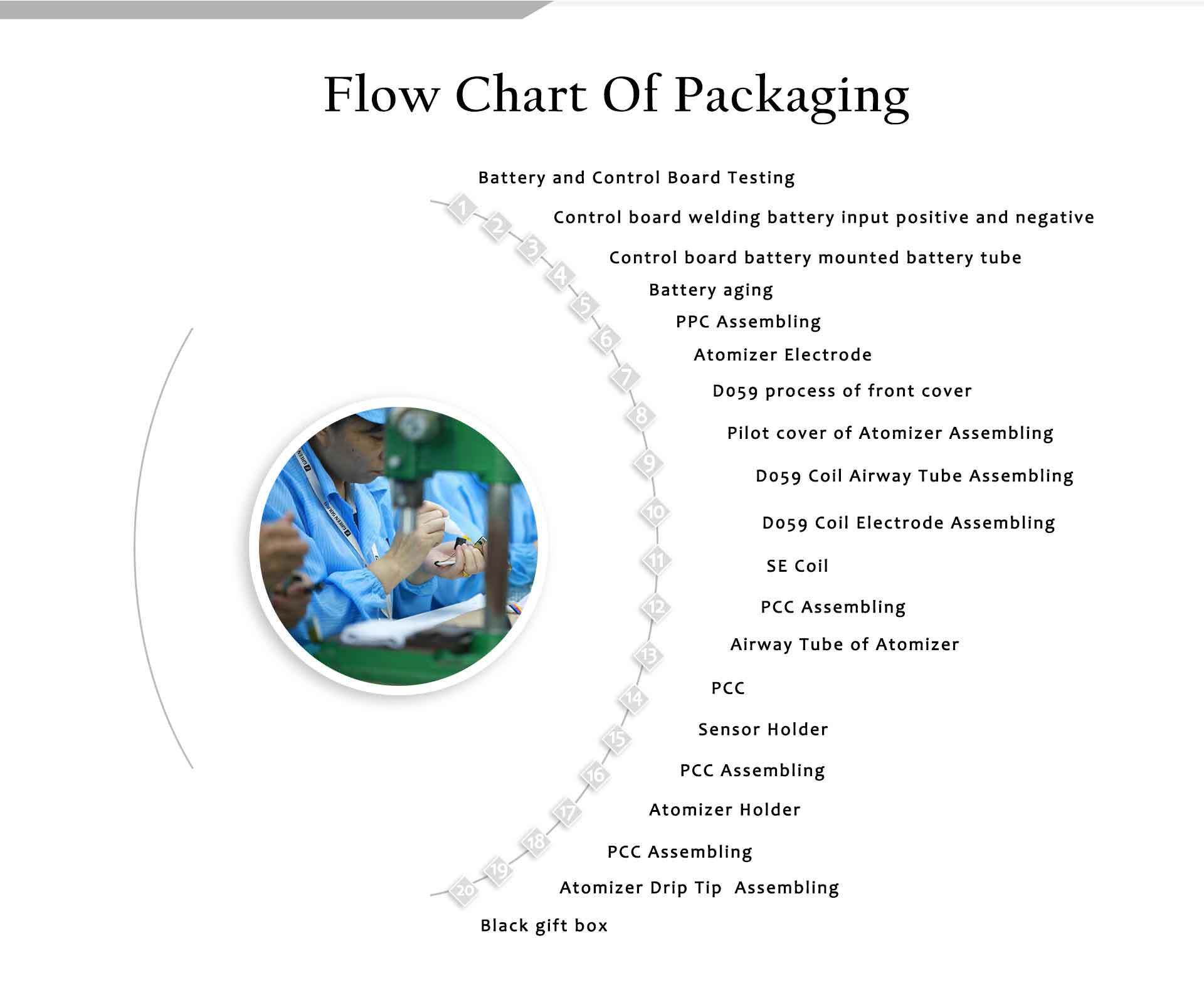 flow chat of veiik product packaging
