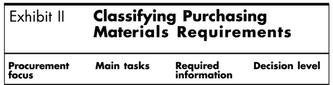 kraljic classifying purchasing materials requirements