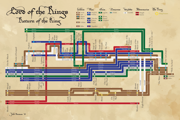 Set of three Lord of the Rings plot diagrams