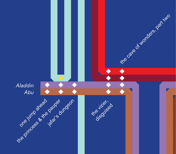 Plot diagram of Aladdin