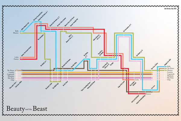 Plot diagram of Beauty and the Beast
