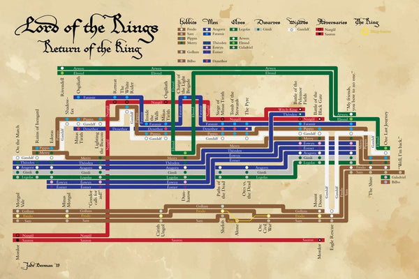 Lord of the Rings: Return of the King plot diagram