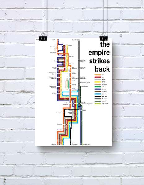 Star Wars: The Empire Strikes Back timeline poster