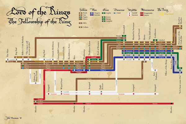 Lord of the Rings: Fellowship of the Ring plot diagram