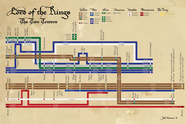 Lord of the Rings: The Two Towers plot diagram