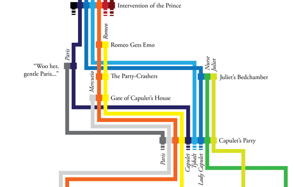 Romeo and Juliet timeline poster