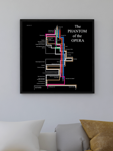 Phantom of the Opera timeline print