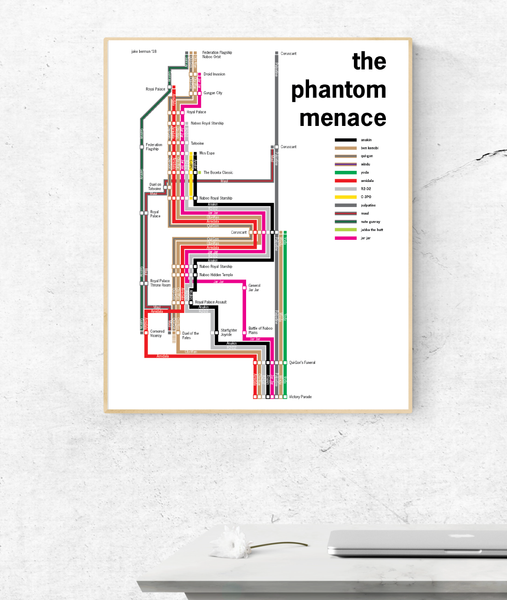 Star Wars: The Phantom Menace timeline poster