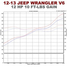 Load image into Gallery viewer, Magnaflow SYS C/B 12-14 Jeep Wrangler JK V6 3.6L 4dr