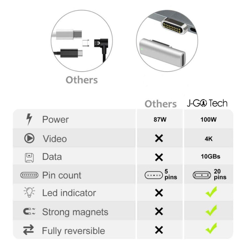 J-Go Tech USB C Magnetic Adapter | USB 3.1 Gen 2 | 100W (5A) PD | 10 Gbps | 4K Display by J-Go Tech