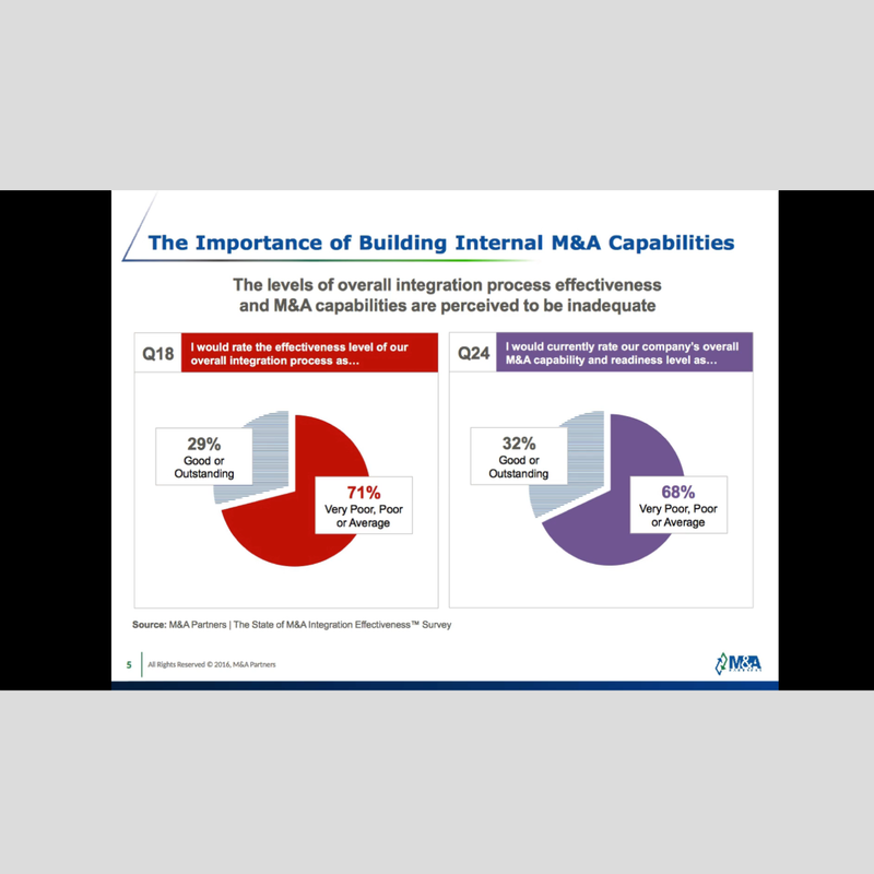 How To Get Good At M&A - Empowering Your Internal M&A Capabilities