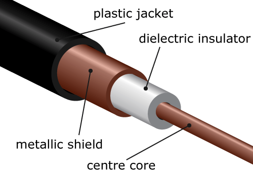 What is a coaxial cable?