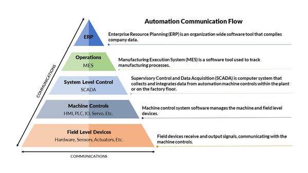 automation communication flow pyramid