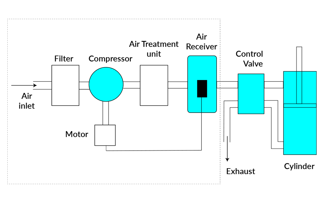 pneumatic system diagram