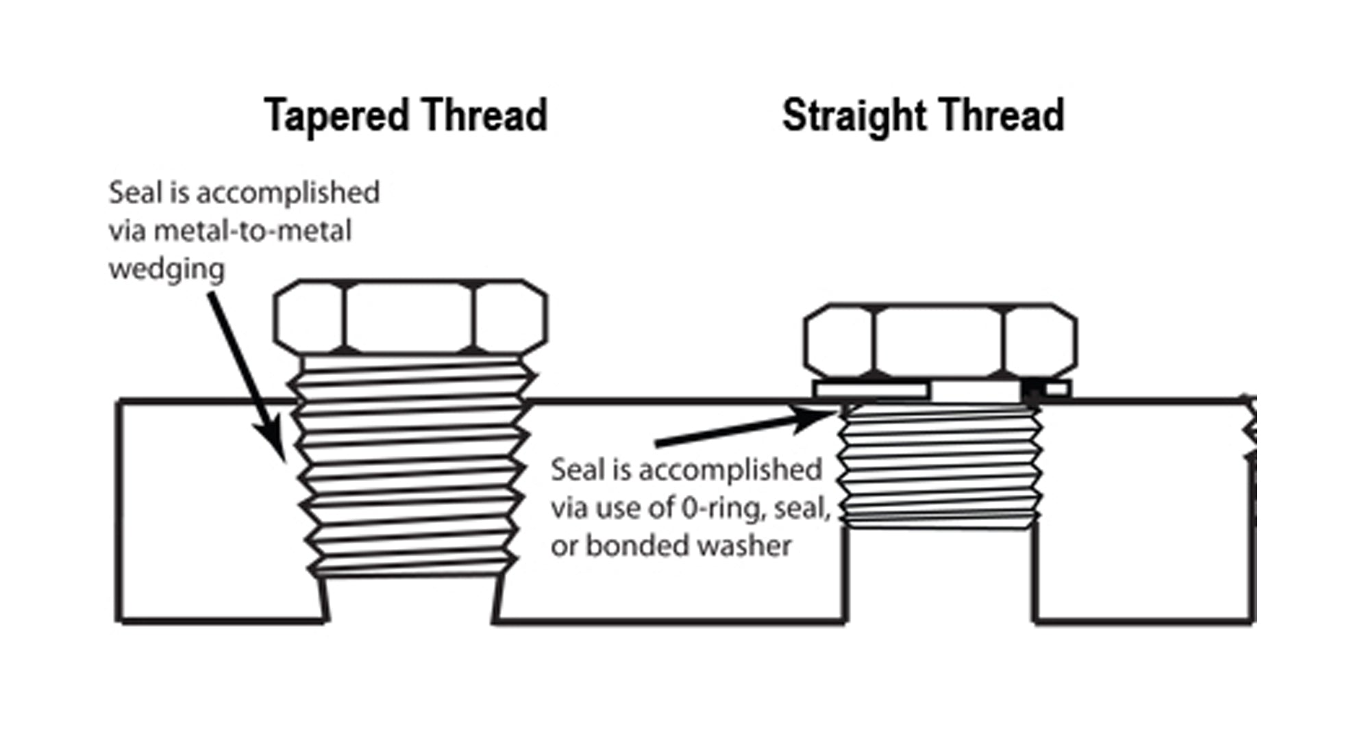 Straight Versus Tapered Threads