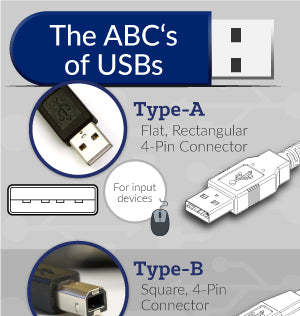 USB Connectors Infographic