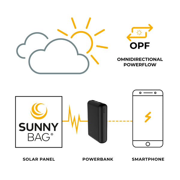 sunnybag powerbank 10.000 opf Technologie