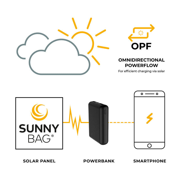 Sunnybag POWERBANK 10.000mAh