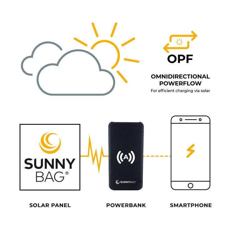 Sunnybag POWERPACK 10.000 Autostart Wireless Charging