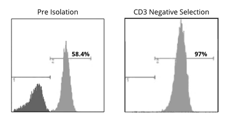 CD3 Negative Selection Histogram