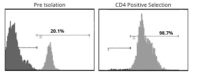 CD4 Positive Selection Histogram