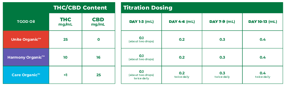 Sample Titration Chart Cannabis Oils | How to Titrate TGOD Oils