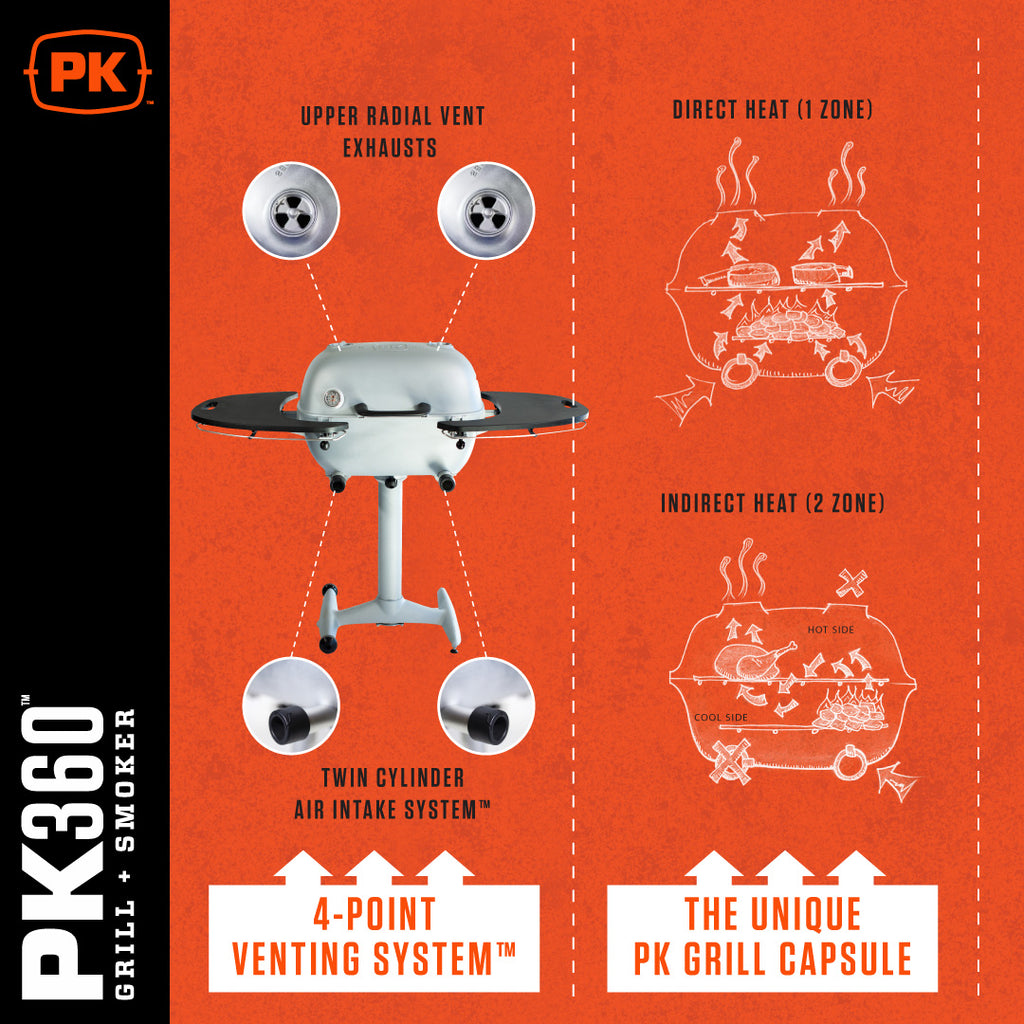 Diagram of 4 port venting system and PK grill capsule