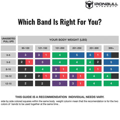 all Which resistance band is right for you?