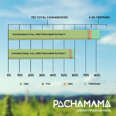 Did You Know Pachamama is the Only CBD Brand Using Single-Origin Hemp and an Air Extraction Method?
